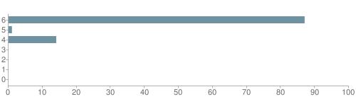 Chart?cht=bhs&chs=500x140&chbh=10&chco=6f92a3&chxt=x,y&chd=t:87,1,14,0,0,0,0&chm=t+87%,333333,0,0,10|t+1%,333333,0,1,10|t+14%,333333,0,2,10|t+0%,333333,0,3,10|t+0%,333333,0,4,10|t+0%,333333,0,5,10|t+0%,333333,0,6,10&chxl=1:|other|indian|hawaiian|asian|hispanic|black|white